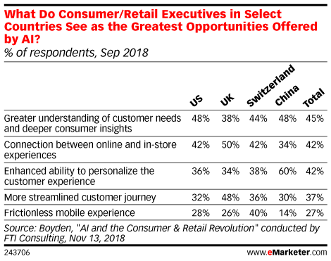 What Do Consumer/Retail Executives in Select Countries See as the Greatest Opportunities Offered by AI? (% of respondents, Sep 2018)