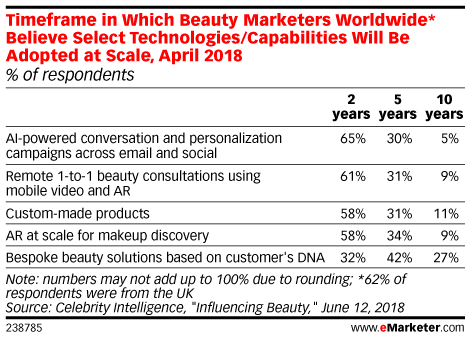 Timeframe in Which Beauty Marketers Worldwide* Believe Select Technologies/Capabilities Will Be Adopted at Scale, April 2018 (% of respondents)