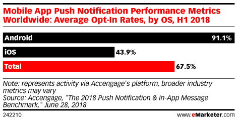 Mobile App Push Notification Performance Metrics Worldwide: Average Opt-In Rates, by OS, H1 2018
