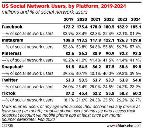 US Social Network Users, by Platform, 2019-2024 (millions and % of social network users)
