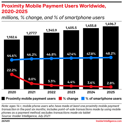 Proximity Mobile Payment Users Worldwide, 2020-2025 (millions, % change, and % of smartphone users)