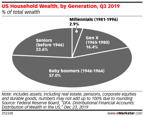 US Household Wealth, by Generation, Q3 2019 (% of total wealth)