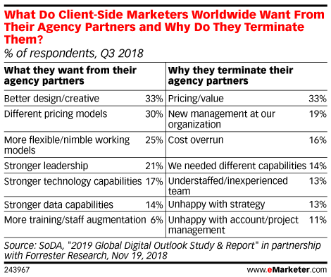 What Do Client-Side Marketers Worldwide Want From Their Agency Partners and Why Do They Terminate Them? (% of respondents, Q3 2018)