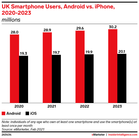 UK Smartphone Users, Android vs. iPhone, 2020-2023 (millions)