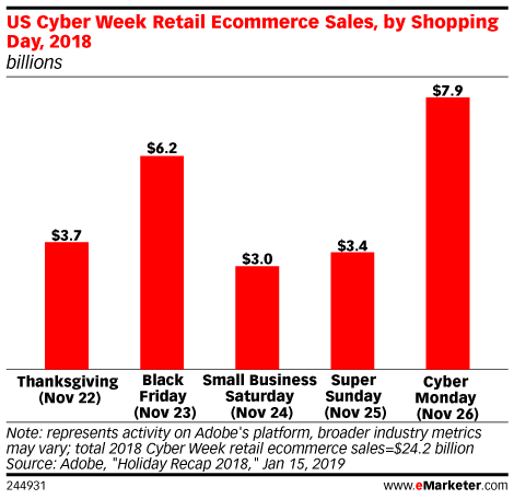 US 2018 Holiday Season Review and 2019 Preview - eMarketer