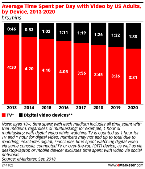 Podcast | Netflix and Its New Challengers - eMarketer Trends, Forecasts & Statistics