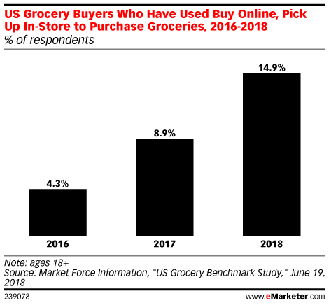 US Grocery Buyers Who Have Used Buy Online, Pick Up In-Store to Purchase Groceries, 2016-2018 (% of respondents)