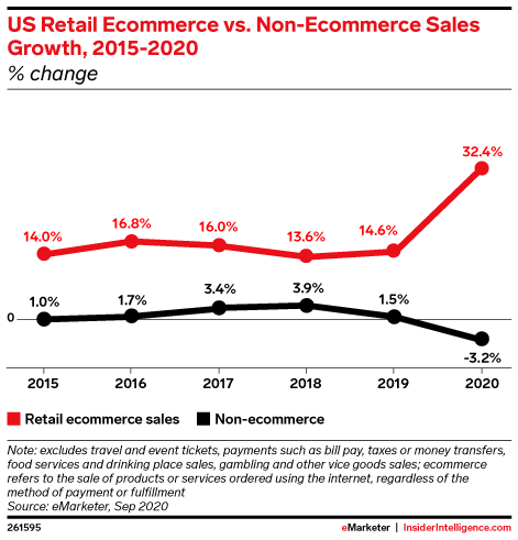 US Retail Ecommerce vs. Non-Ecommerce Sales Growth, 2015-2020 (% change)