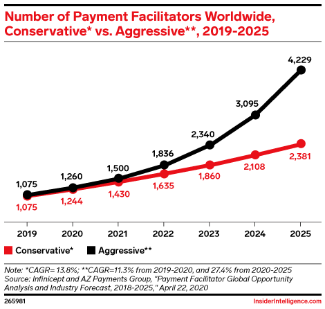 Number of Payment Facilitators Worldwide, Conservative* vs. Aggressive**, 2019-2025