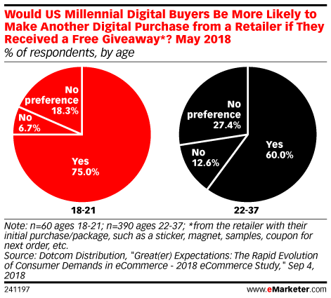 Would US Millennial Digital Buyers Be More Likely to Make Another Digital Purchase from a Retailer if They Received a Free Giveaway*? May 2018 (% of respondents, by age)