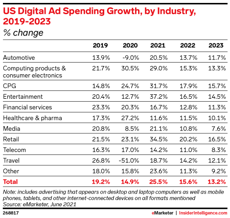 US Digital Ad Spending Growth, by Industry, 2019-2023 (% change)