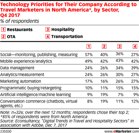 Technology Priorities for Their Company According to Travel Marketers in North America*, by Sector, Q4 2017 (% of respondents)