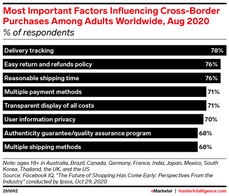 Most Important Factors Influencing Cross-Border Purchases Among Adults Worldwide, Aug 2020 (% of respondents)