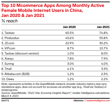 Top 10 Mcommerce Apps Among Monthly Active Female Mobile Internet Users in China, Jan 2020 & Jan 2021 (% reach)