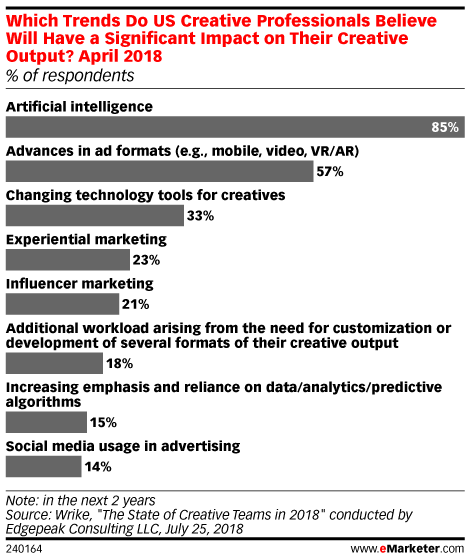 Which Trends Do US Creative Professionals Believe Will Have a Significant Impact on Their Creative Output?, April 2018 (% of respondents)