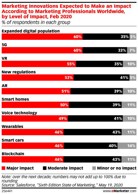 Marketing Innovations Expected to Make an Impact According to Marketing Professionals Worldwide, by Level of Impact, Feb 2020 (% of respondents in each group)