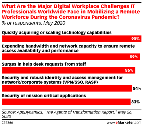 What Are the Major Digital Workplace Challenges IT Professionals Worldwide Face in Mobilizing a Remote Workforce During the Coronavirus Pandemic? (% of respondents, May 2020)