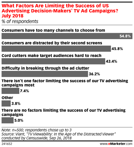 What Factors Are Limiting the Success of US Advertising Decision-Makers' TV Ad Campaigns? July 2018 (% of respondents)