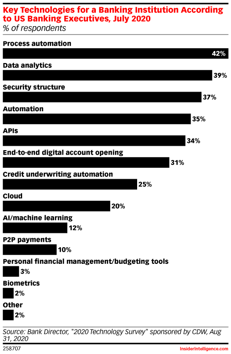 Key Technologies for a Banking Institution According to US Banking Executives, July 2020 (% of respondents)