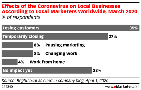 Effects of the Coronavirus on Local Businesses According to Local Marketers Worldwide, March 2020 (% of respondents)