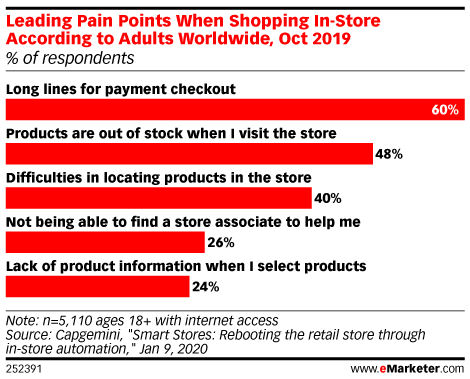 Leading Pain Points When Shopping In-Store According to Adults Worldwide, Oct 2019 (% of respondents)