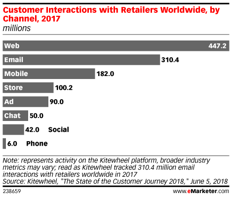 Customer Interactions with Retailers Worldwide, by Channel, 2017 (millions)