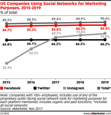 US Companies Using Social Networks for Marketing Purposes, 2015-2019 (% of total)