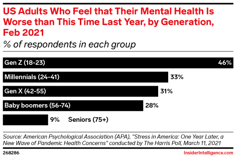 US Adults Who Feel that Their Mental Health Is Worse than This Time Last Year, by Generation, Feb 2021 (% of respondents in each group)