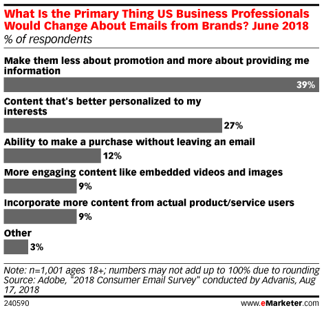 What Is the Primary Thing US Business Professionals Would Change About Emails from Brands? June 2018 (% of respondents)