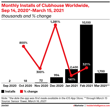 Monthly Installs of Clubhouse Worldwide, Sep 14, 2020*-March 15, 2021 (thousands and % change)