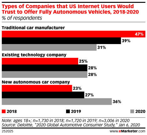 Types of Companies that US Internet Users Would Trust to Offer Fully Autonomous Vehicles, 2018-2020 (% of respondents)