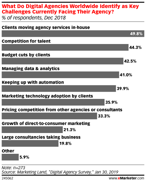 How Are Ad Agencies Competing With Consultancies? - eMarketer Trends, Forecasts & Statistics