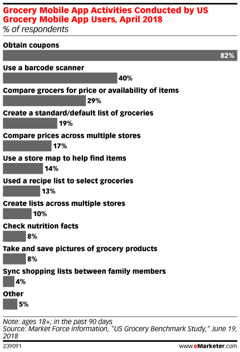 Grocery Mobile App Activities Conducted by US Grocery Mobile App Users, April 2018 (% of respondents)
