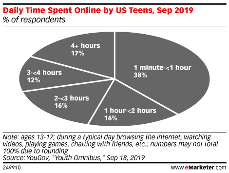 Daily Time Spent Online by US Teens, Sep 2019 (% of respondents)