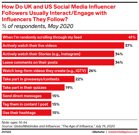 How Do UK and US Social Media Influencer Followers Usually Interact/Engage with Influencers They Follow? (% of respondents, May 2020)