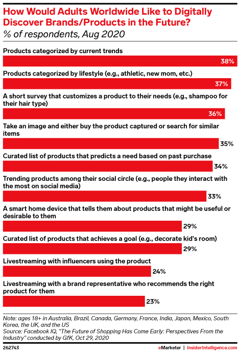 How Would Adults Worldwide Like to Digitally Discover Brands/Products in the Future? (% of respondents, Aug 2020)