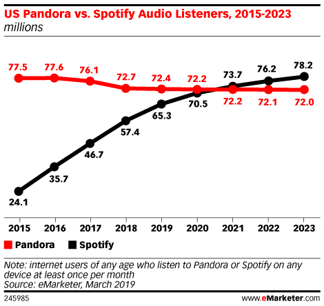 Spotify Gaining on Pandora