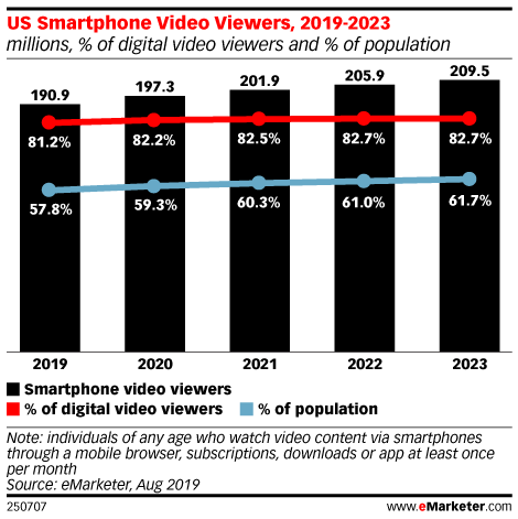 US Smartphone Video Viewers, 2019-2023 (millions, % of digital video viewers and % of population)