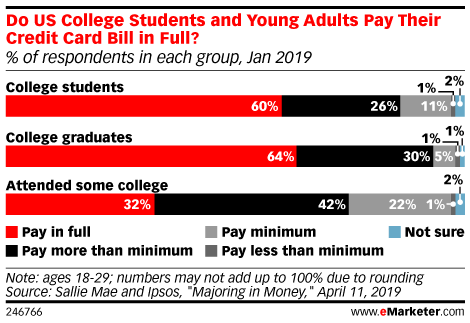 Do US College Students and Young Adults Pay Their Credit Card Bill in Full? (% of respondents in each group, Jan 2019)