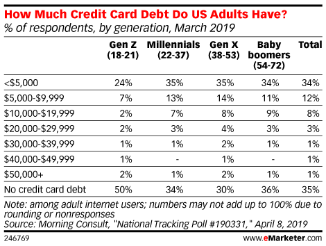 How Much Credit Card Debt Do US Adults Have? (% of respondents, by generation, March 2019)