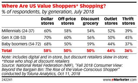 Where Are US Value Shoppers* Shopping? (% of respondents, by generation, July 2018)