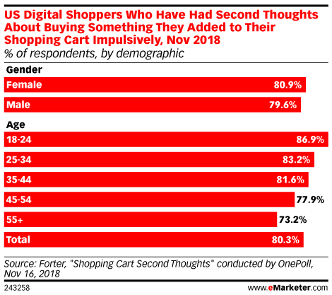 US Digital Shoppers Who Have Had Second Thoughts About Buying Something They Added to Their Shopping Cart Impulsively, Nov 2018 (% of respondents, by demographic)