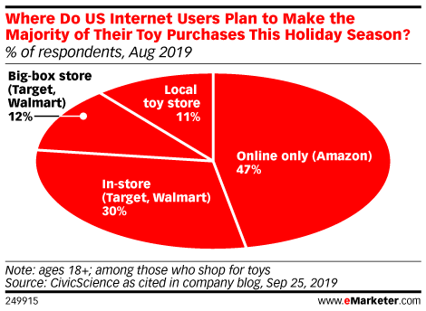 Where Do US Internet Users Plan to Make the Majority of Their Toy Purchases This Holiday Season? (% of respondents, Aug 2019)