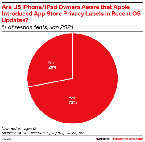 Are US iPhone/iPad Owners Aware that Apple Introduced App Store Privacy Labels in Recent OS Updates? (% of respondents, Jan 2021)