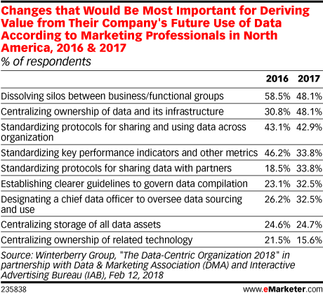 Changes that Would Be Most Important for Deriving Value from Their Company's Future Use of Data According to Marketing Professionals in North America, 2016 & 2017 (% of respondents)