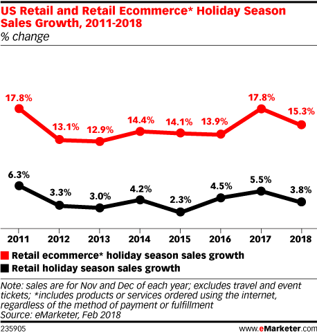 US Retail and Retail Ecommerce* Holiday Season Sales Growth, 2011-2018 (% change)