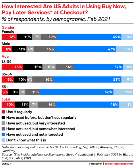 How Interested Are US Adults in Using Buy Now, Pay Later Services* at Checkout? (% of respondents, by demographic, Feb 2021)