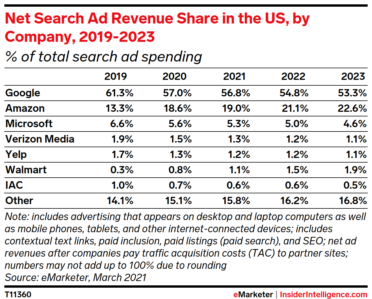 Net Search Ad Revenue Share in the US, by Company, 2019-2023 (% of total)