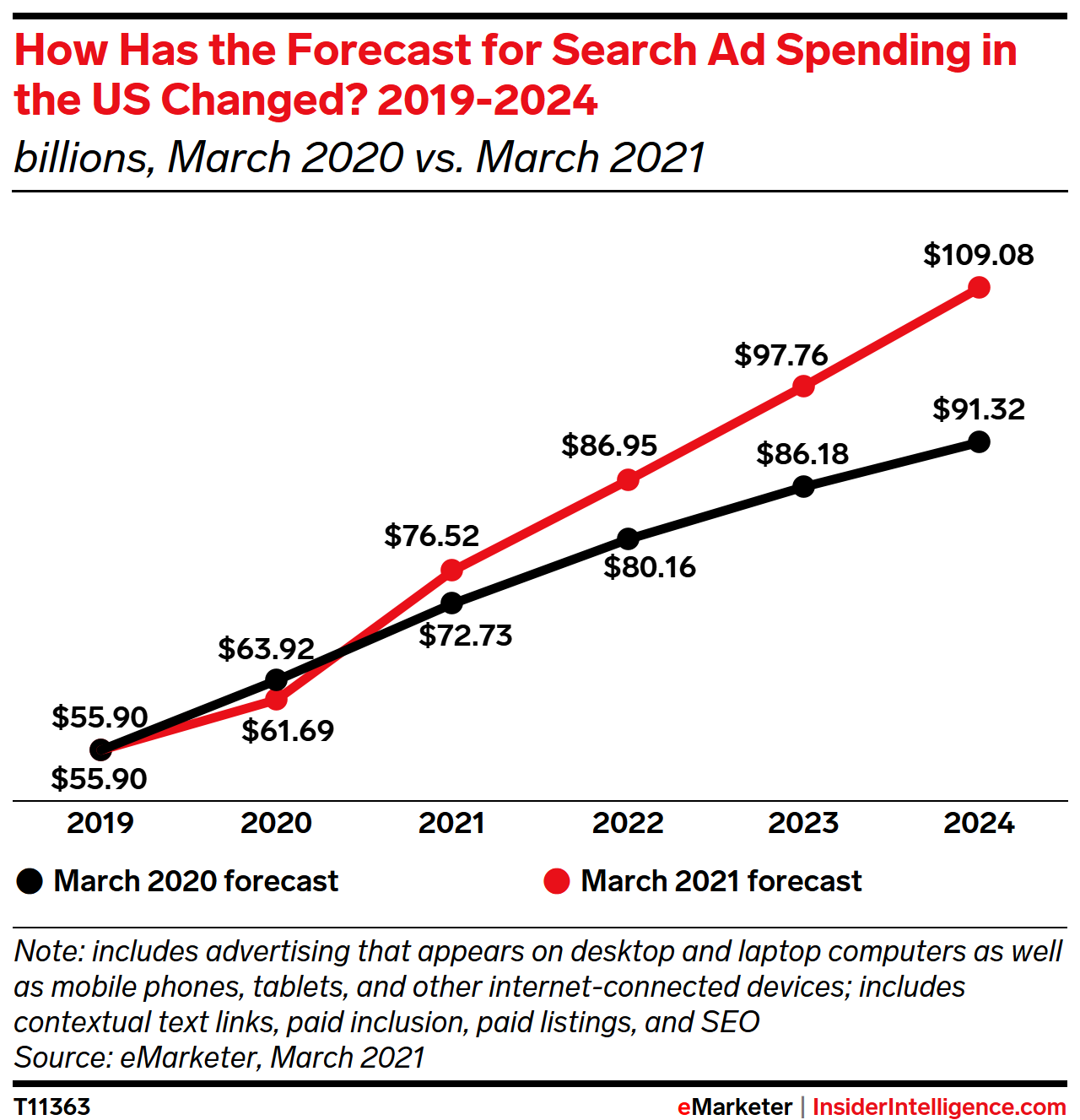 How Has the Forecast for Search Ad Spending in the US Changed? 2019-2024 (billions)