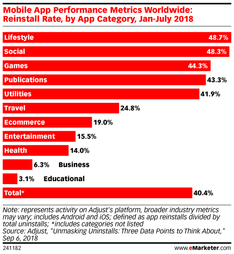 Mobile App Performance Metrics Worldwide: Reinstall Rate, by App Category, Jan-July 2018